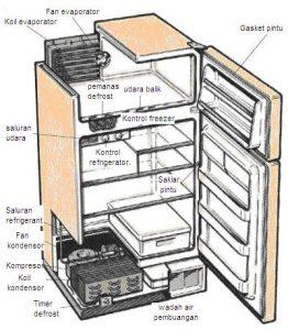 Cara Mudah Memperbaiki Kulkas Ac Kulkas Mesin Cuci